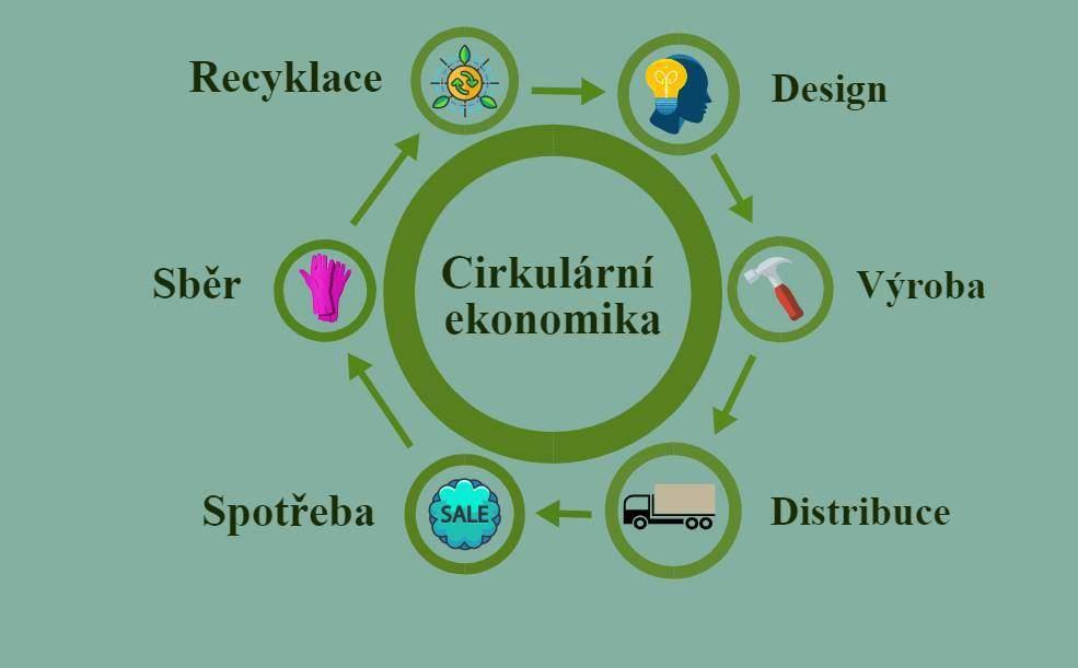 Fáze cirkulární ekonomiky. Autor: Pavel Hanosek